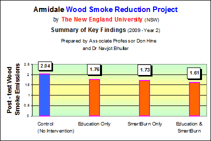 Amidale Wood Smoke Reduction Project Resultes